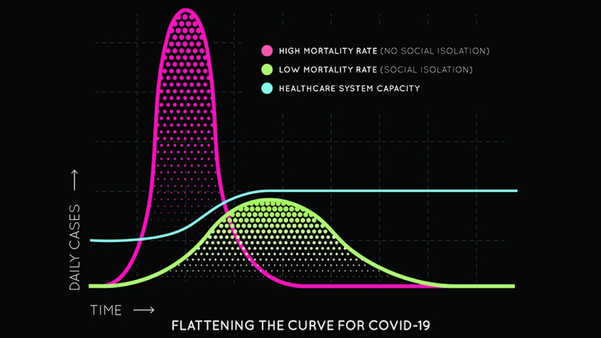 Graph showing displaying flattening the curve for COVID 19